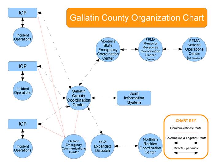 CC_Org_Chart
